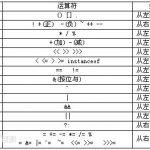 Java位操作优先级问题一例记录