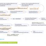 TextView点击事件分发流程